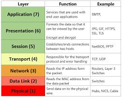 تصویر شبکه های کامپیوتری 5