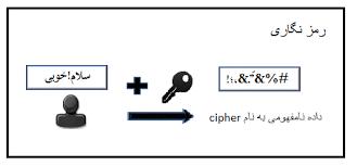 تصویر رمزنگاری اول