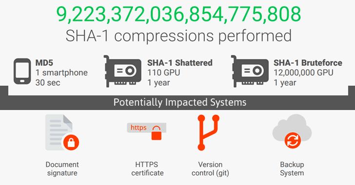 رمز نگاری SHA-1