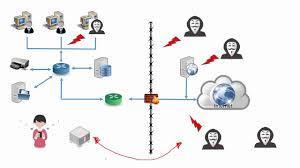 IPS و IDS چیست