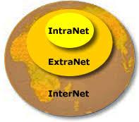 تفاوت اینترنت ، اینترانت و اکسترانت